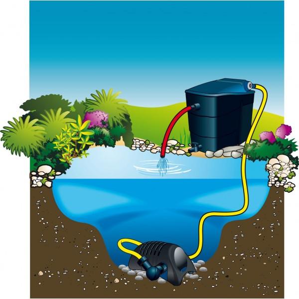 Pompe powermax ubbink pour filtre et cascade de bassin for Pompe pour bassin exterieur