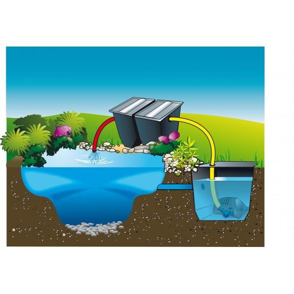 Pompe powermax ubbink pour filtre et cascade de bassin for Pompe de bassin filtrante